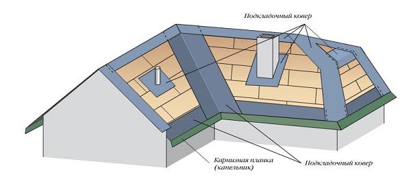 Частичная укладка подкладочного ковра