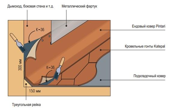 Примыкание битумной черепицы к стене